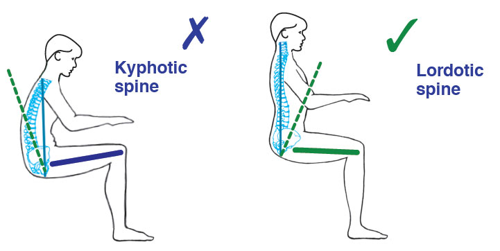 diagrams showing correct and incorrect sitting positions